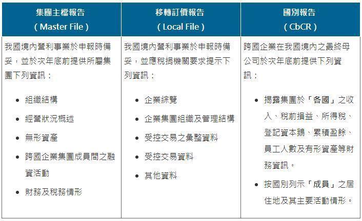 表二、跨國企業集團三層文據架構 (資料來源:財政部賦稅署)