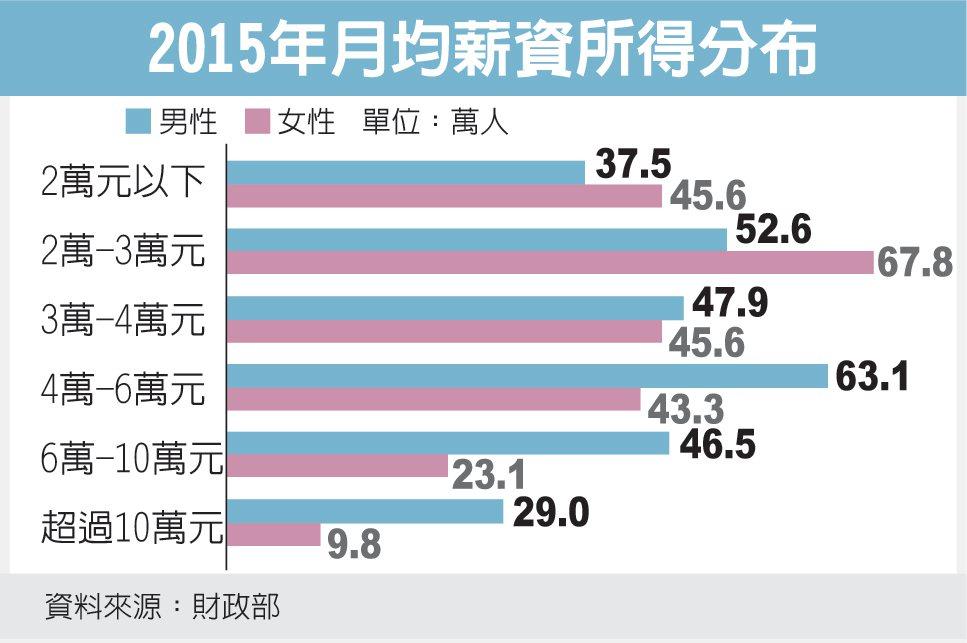 2015年月均薪資所得分布 圖/經濟日報提供