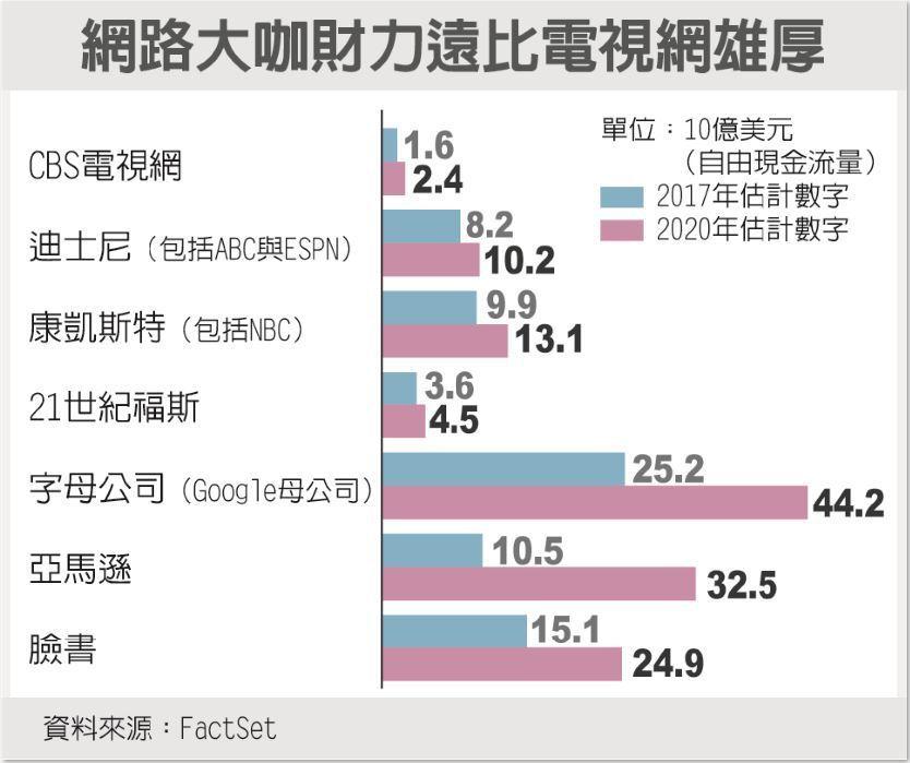 網路大咖財力遠比電視網雄厚 資料來源:FactSet
