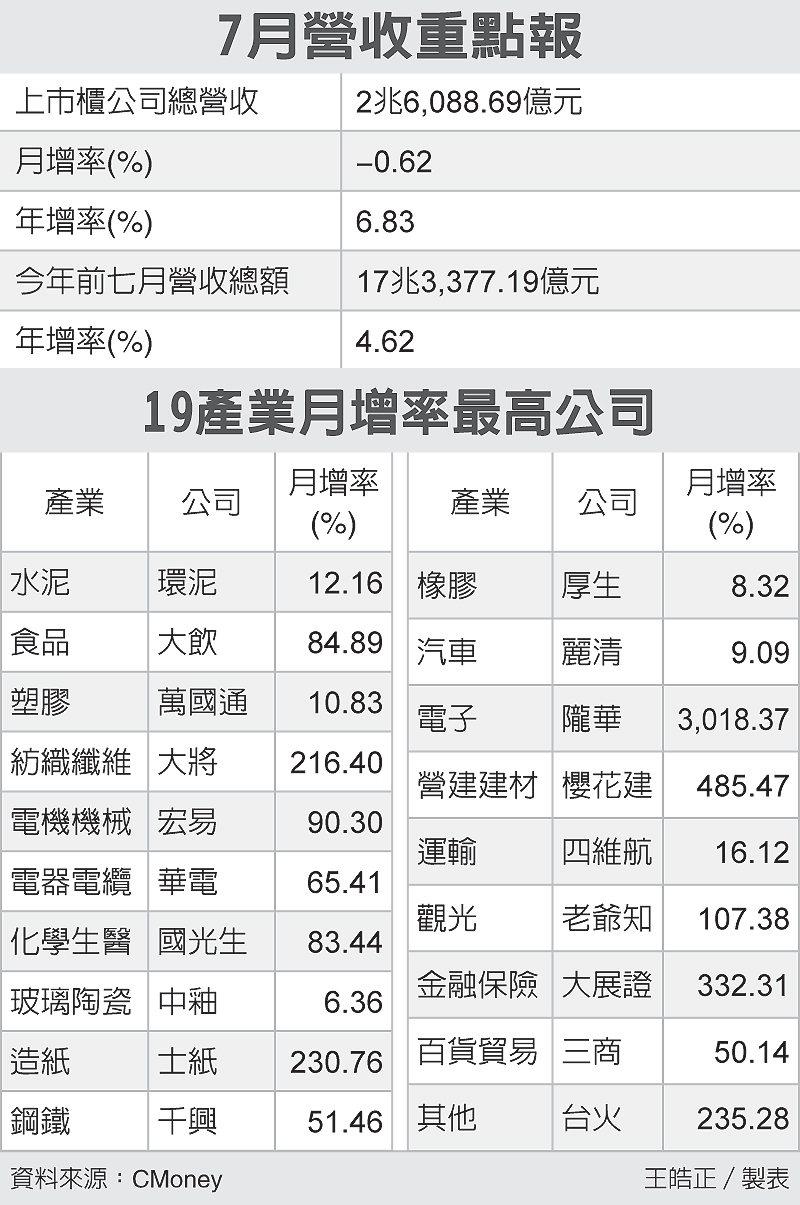 7月營收重點報、19產業月增率最高公司 圖/經濟日報提供