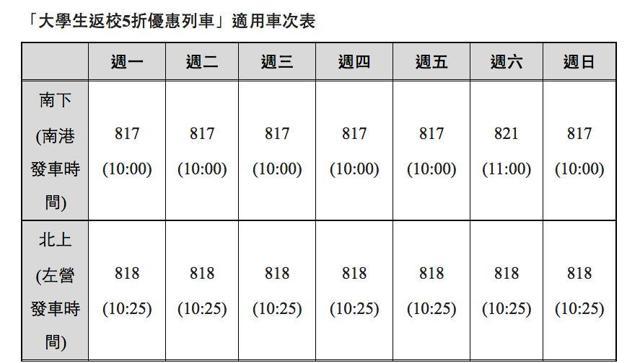 適用台灣高鐵大學生標準車廂對號座5折優惠的車次表。