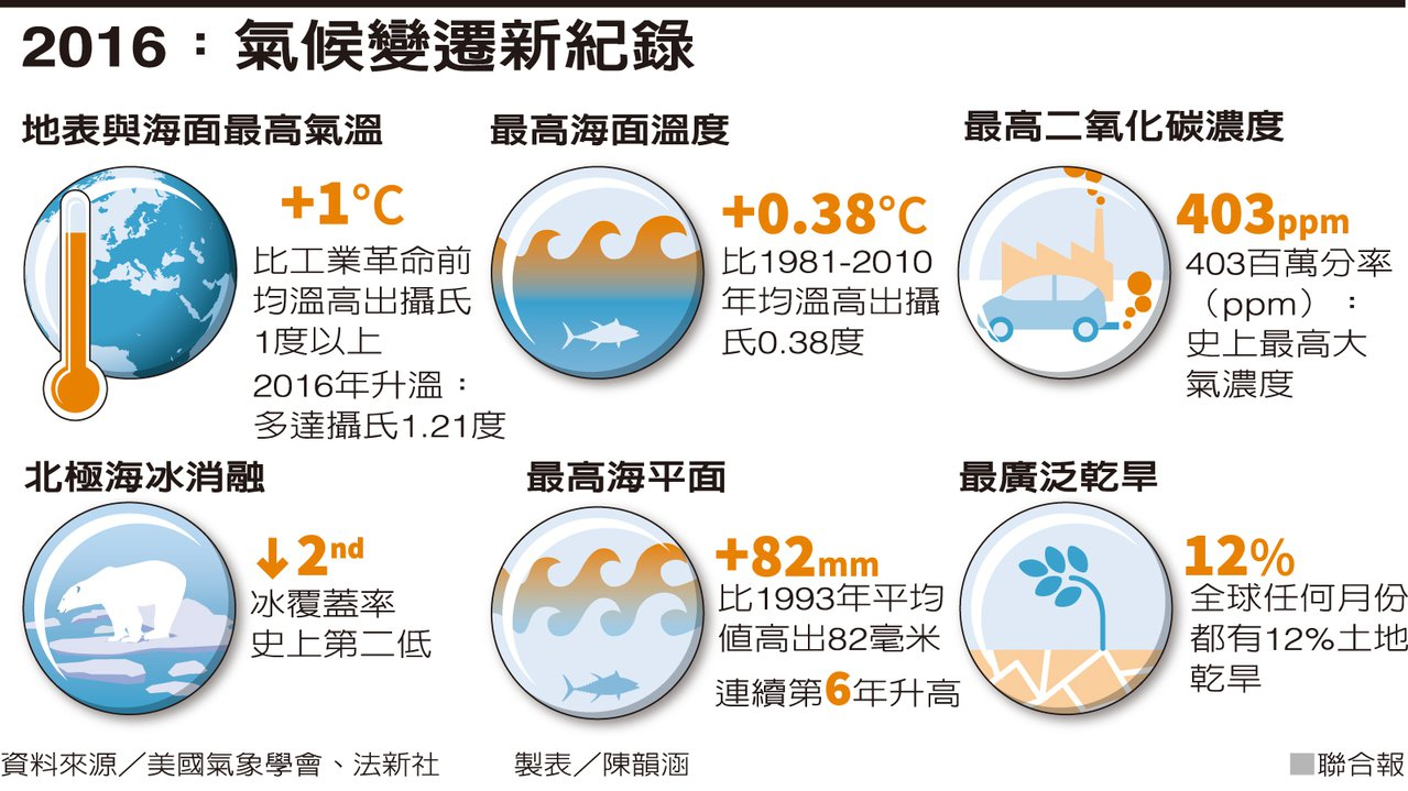2016:氣候變新紀錄資料來源/美國氣象學會、法新社 製表/陳韻涵