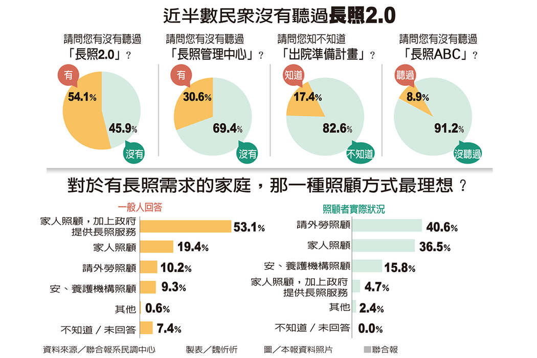 近半數民眾沒有聽過長照2.0 資料來源/聯合報系民調中心 製表/魏忻忻
