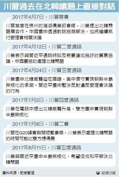 川習過去在北韓議題上直接對話 資料來源:記者整理