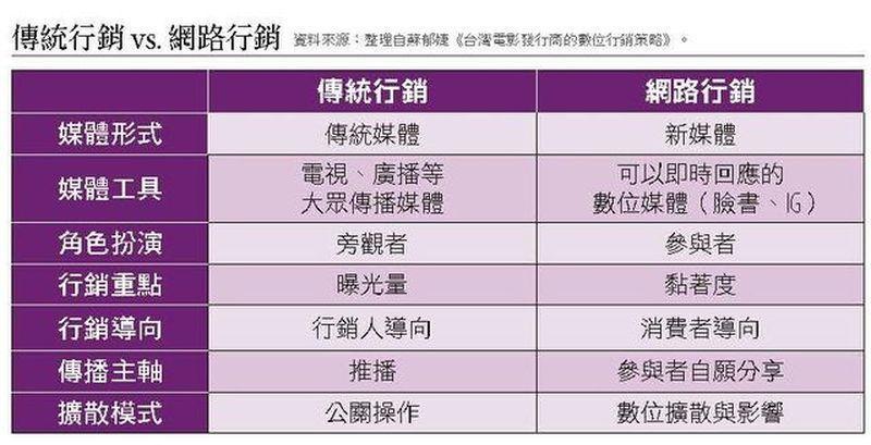 資料來源:整理自蘇郁婕《台灣電影發行商的數位行銷策略》。