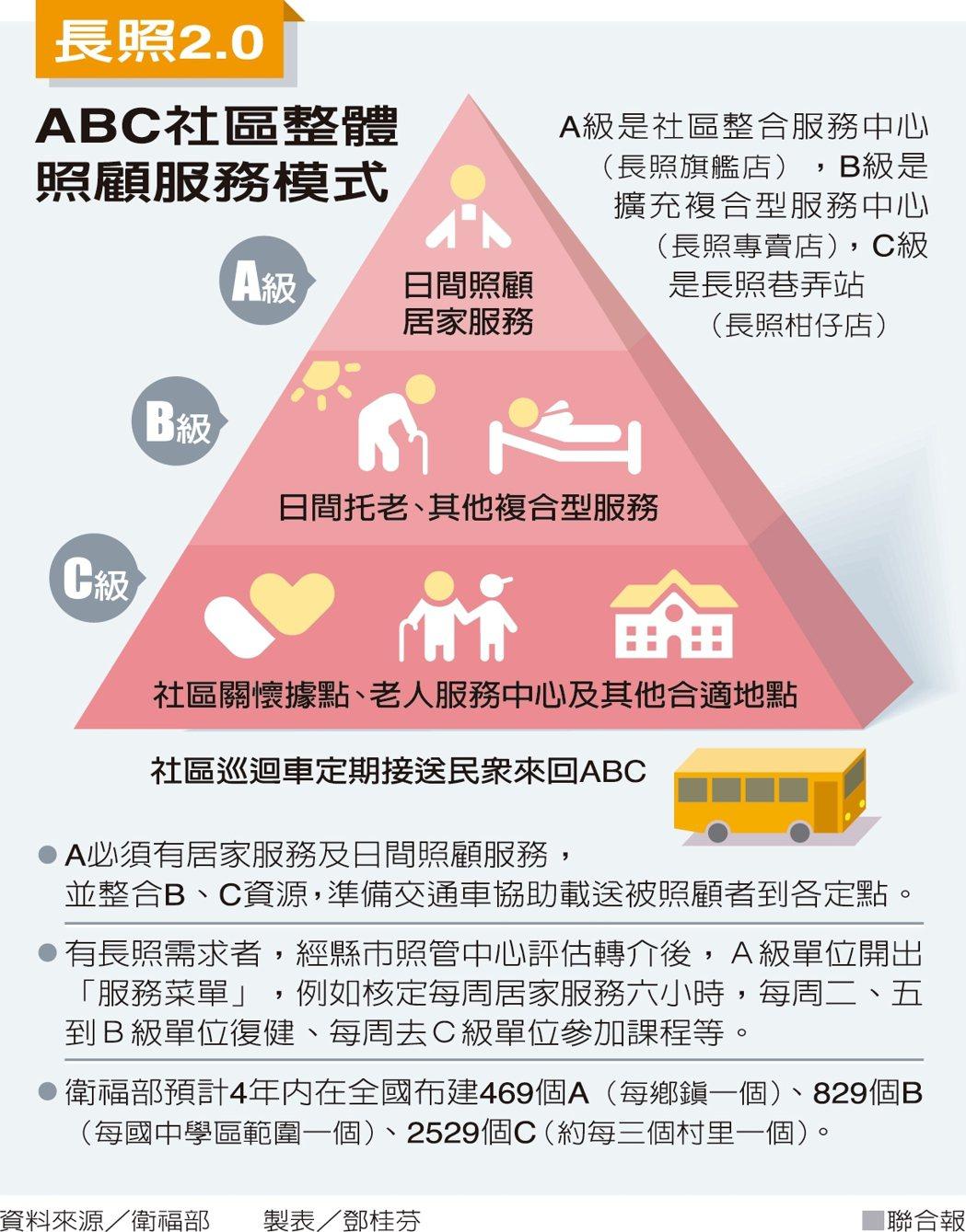 長照2.0 ABC社區整體照顧服務模式 製表/鄧桂芬