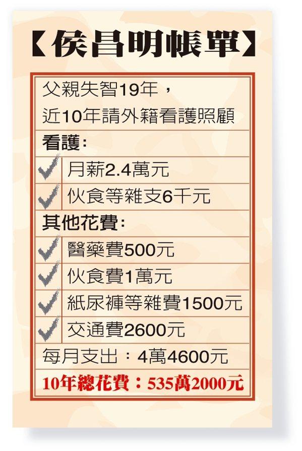 侯昌明為父親十年來請看護等費用共花費逾535萬元。