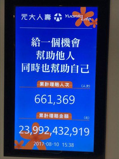 元大人壽掛在公司入口處的理賠看板,至上周四(10日),累計理賠66萬多人次、理賠...