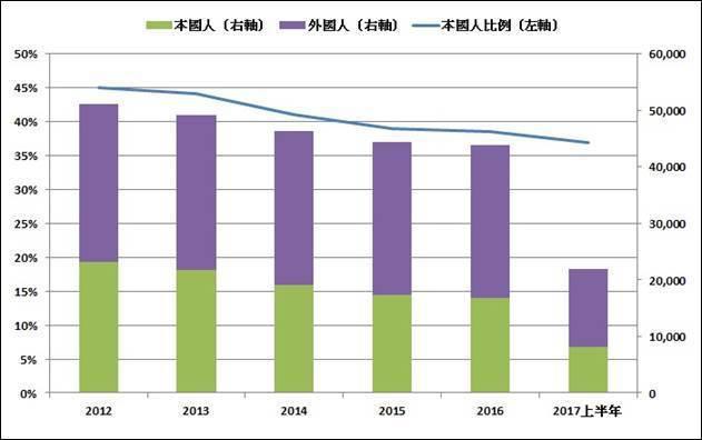 圖1:2012年至今本國人/外國人每年發明專利申請狀況變化 (資料來源:經濟部智...