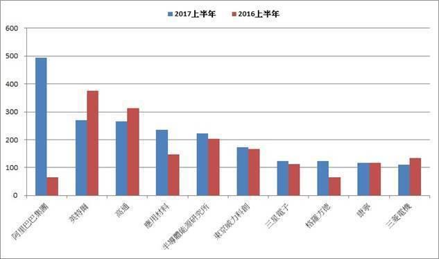 圖2:2017、2016上半年前十大外國人申請台灣發明專利名單變化 (資料來源:...