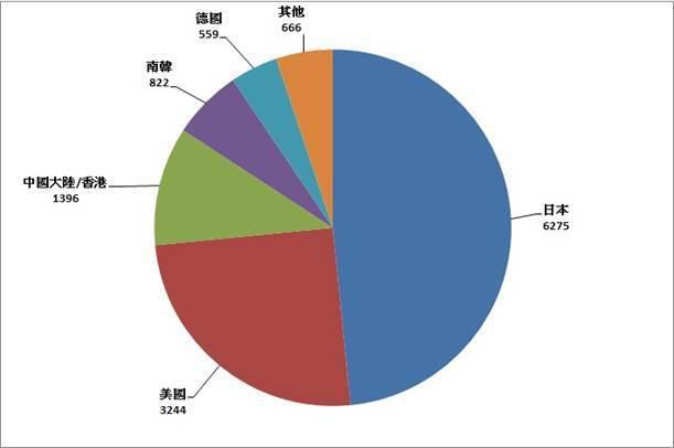 圖3:2017上半年前十大台灣發明專利申請國別及申請量 (資料來源:經濟部智慧財...