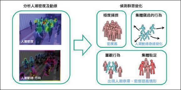 圖二、從影像中即時監控群眾行為。 (圖片來源:NEC)