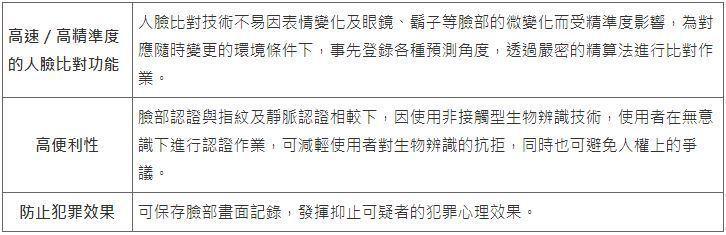 表一、NEC人臉辨識系統解決方案特徵 (資料來源:NEC)