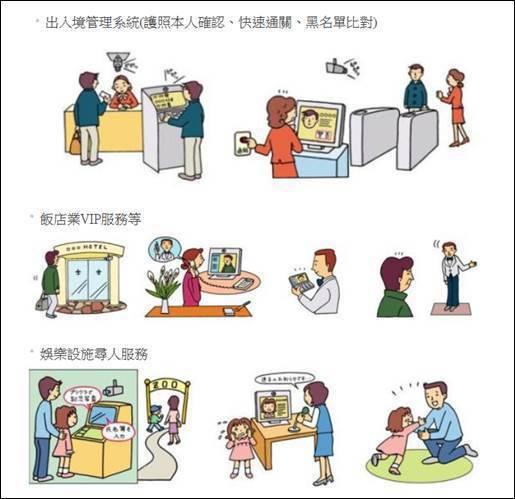 圖四、人臉辨識應用範例 (圖片來源:NEC)