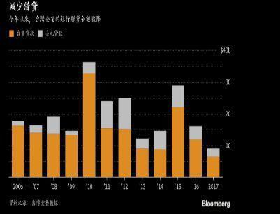 企業銀行聯貸減半,反映業者減少投資,形成台灣經濟另一警訊。(彭博資訊)