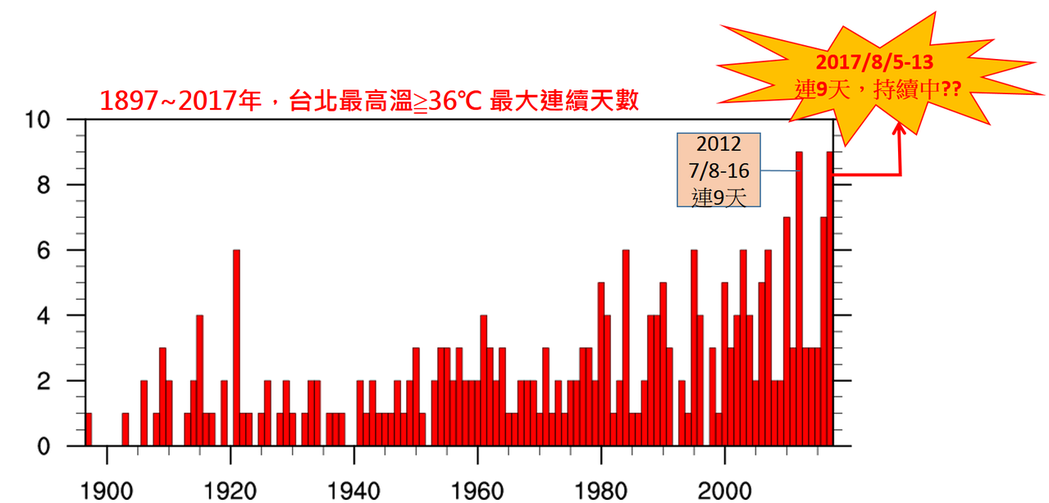 氣象局表示,未來還有可能持續高溫,再破紀錄。圖/翻攝氣象局網站