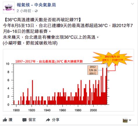 中央氣象局「報氣候」臉書今天上午指出,截至13日為止,台北市已連續9天的最高溫都...