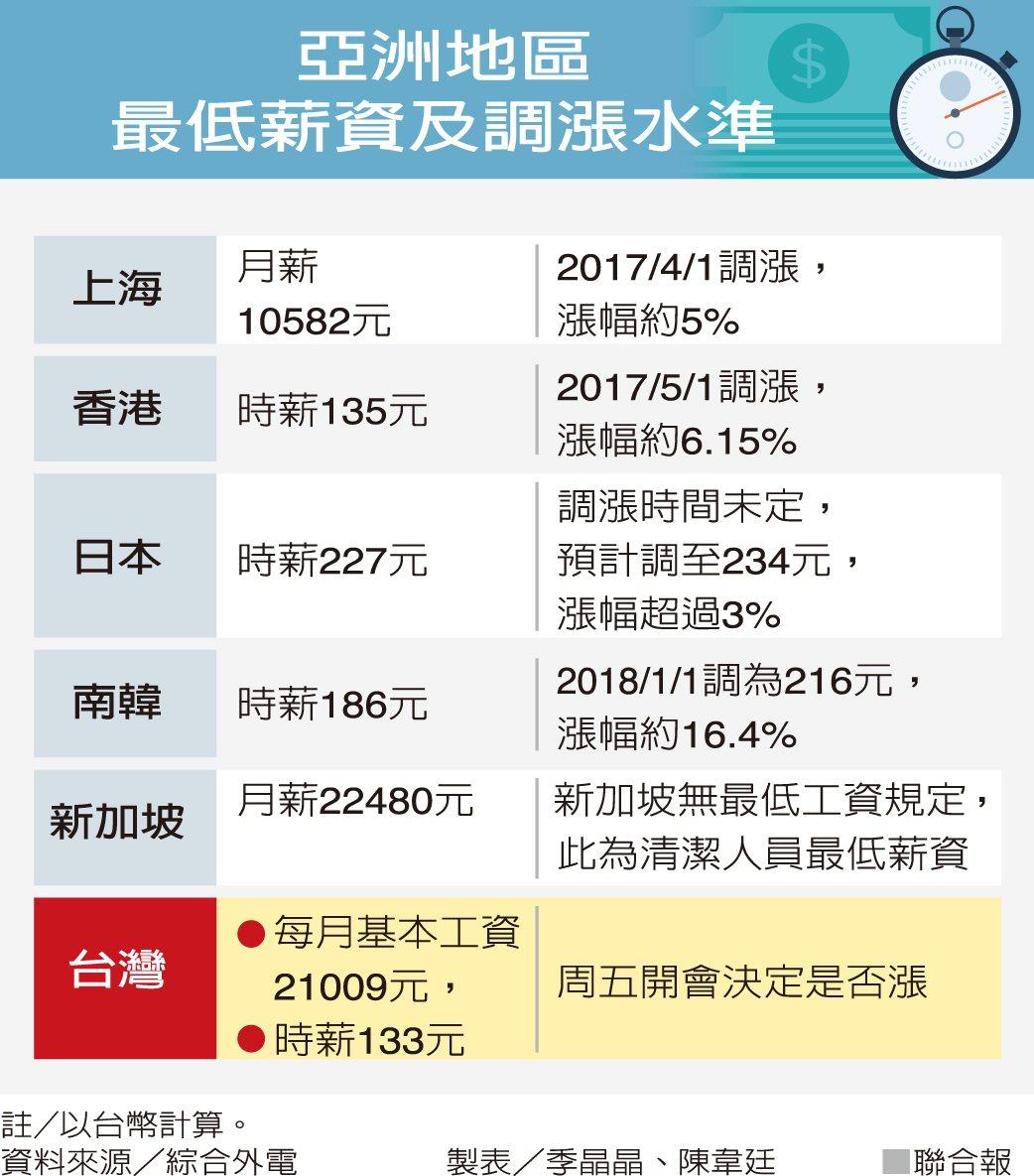 亞洲地區最低薪資及調漲水準 (聯合報)