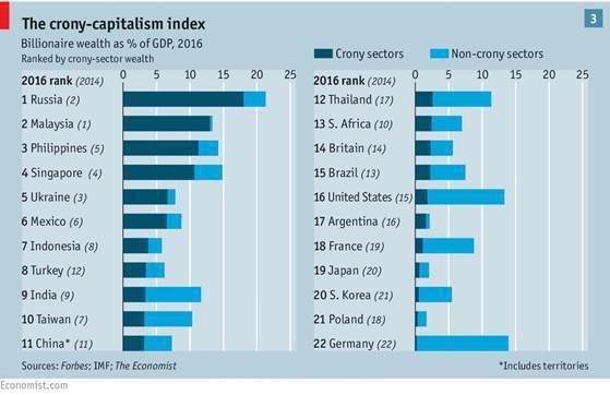 圖2:2016年全球裙帶資本主義指數排名 (資料來源:經濟學人)