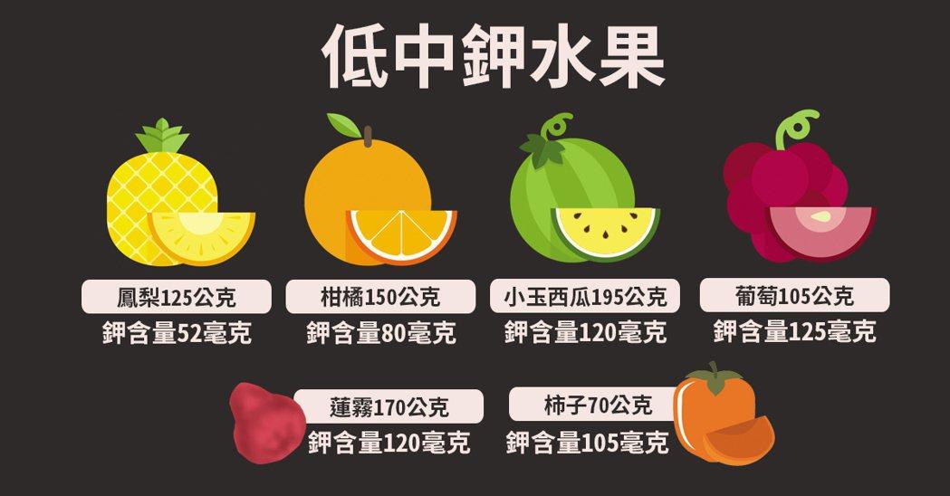 低中鉀水果。 資料來源/新光醫院營養課 製圖/黃琬淑
