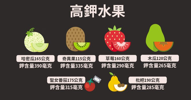 高鉀水果。 資料來源/新光醫院營養課 製圖/黃琬淑