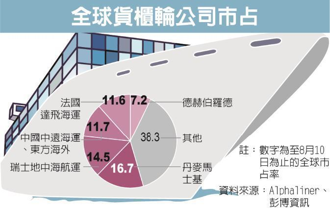 全球貨櫃輪公司市占 資料來源:Alphaliner、彭博資訊