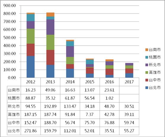 近年上市櫃建商購地情形。資料來源/公開資訊觀測站、信義全球資產