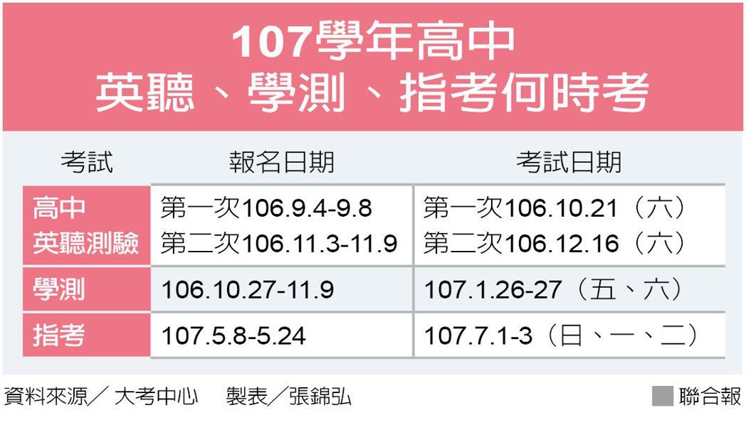 107學年3種入學測驗報名、考試日期。記者張錦弘/製表