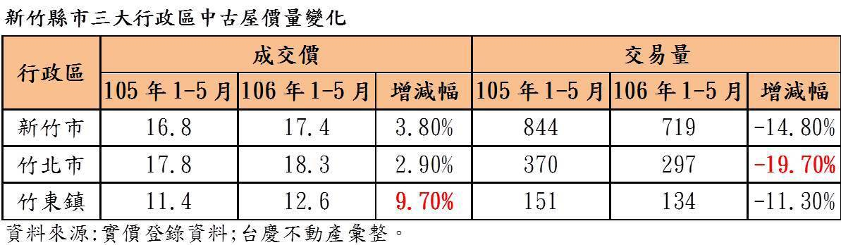 資料來源/台慶不動產