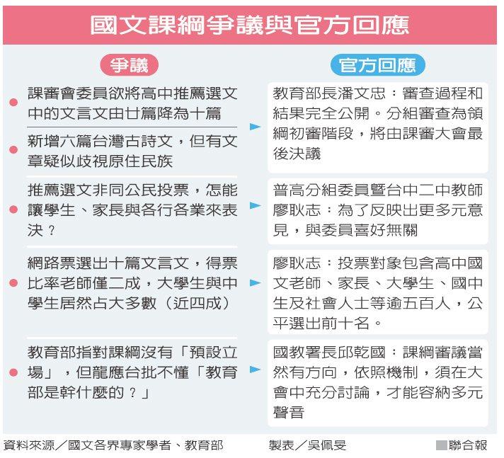 國文課綱爭議與官方回應資料來源/國文各界專家學者、教育部 製表/吳佩旻