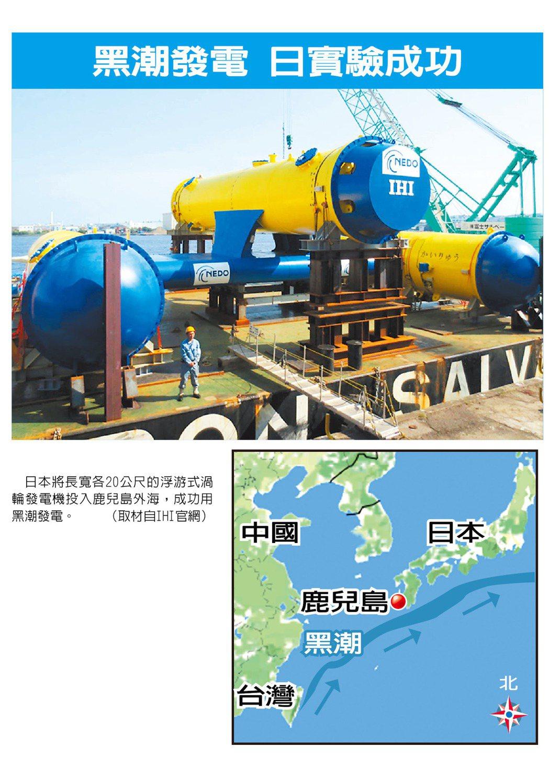 日本團隊在鹿兒島縣吐噶喇群島外海進行洋流發電實證實驗,藉由黑潮轉動渦輪機成功發電...