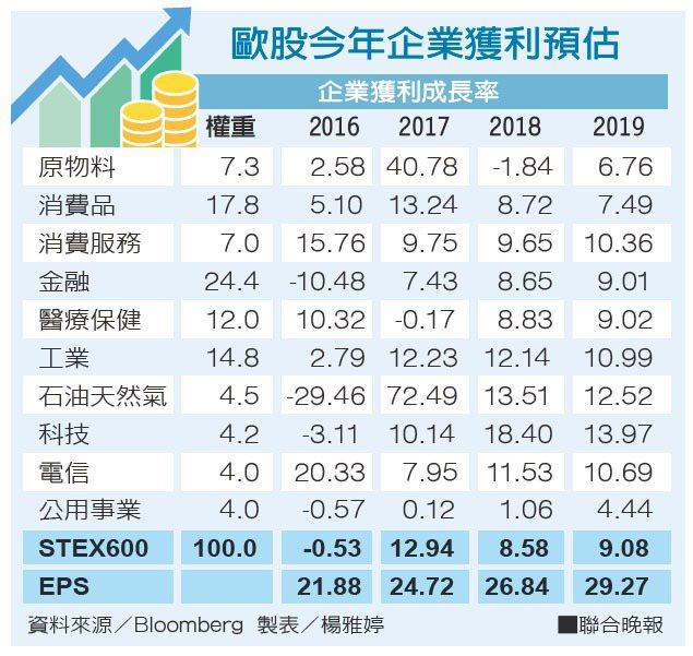 歐股今年企業獲利預估 資料來源/Bloomberg 製表/楊雅婷