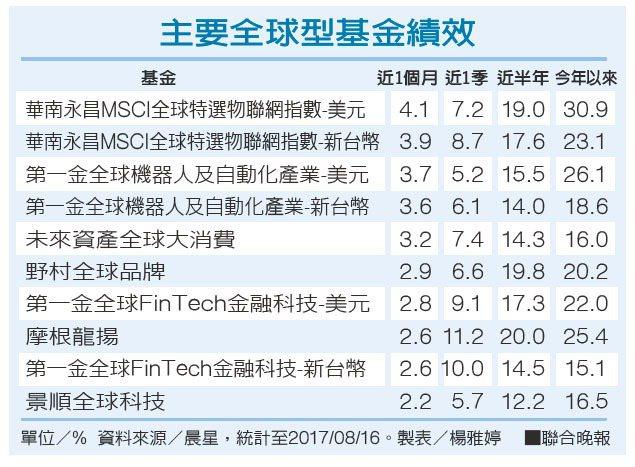 主要全球型基金績效 資料來源/晨星 製表/楊雅婷