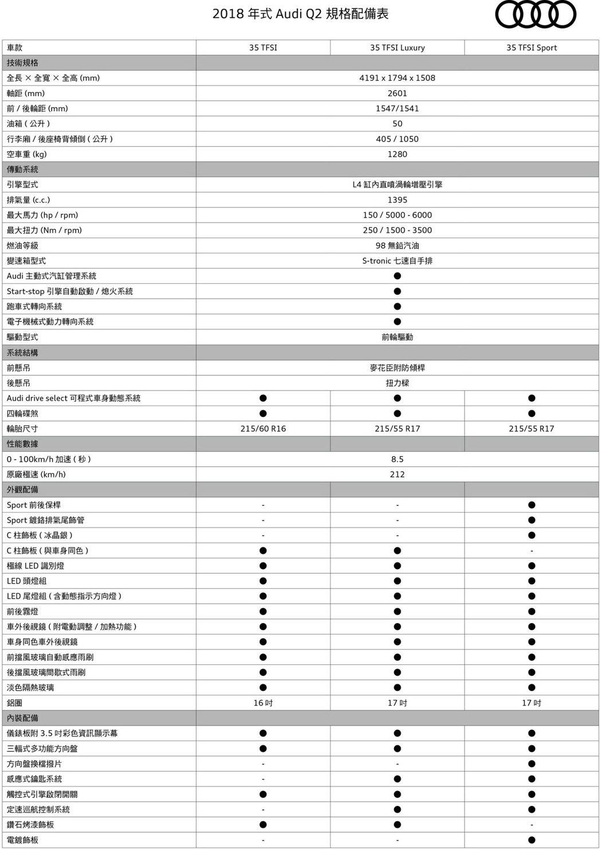 Audi Q2規配表1。