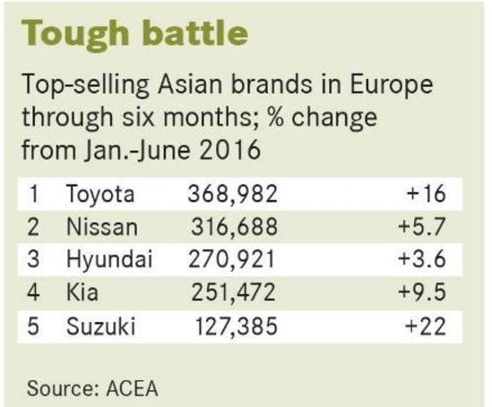 亞洲汽車品牌在今年上半年的銷量成長率。 摘自Automotive News Europe