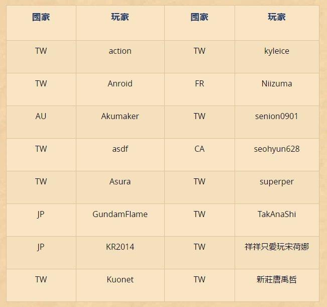 《爐石戰記》台北大賽 ─ 千選之人16強線上賽今 (21)、明 (22) 晚上七...
