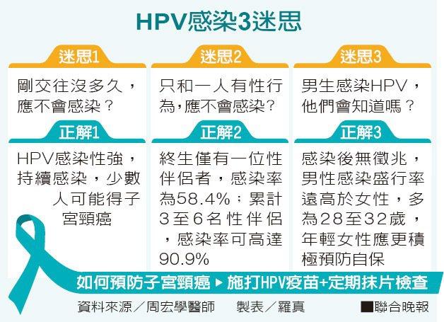 HPV感染3迷思 資料來源/周宏學醫師 製表/羅真