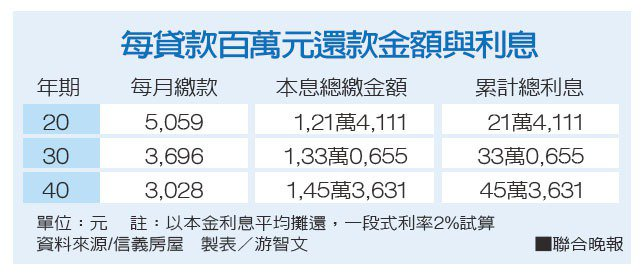 每貸款百萬元還款金額與利息資料來源/信義房屋 製表/游智文
