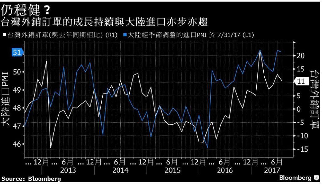 台灣外銷訂單成長和中國進口亦步亦驅。(彭博資訊)