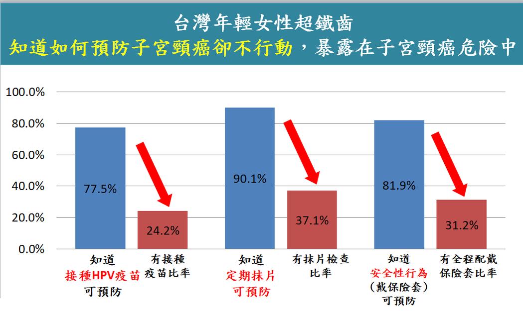 台灣癌症基金會最新調查發現,台灣女性預防子宮頸癌的敏感度仍不足。圖/翻攝自台灣癌...