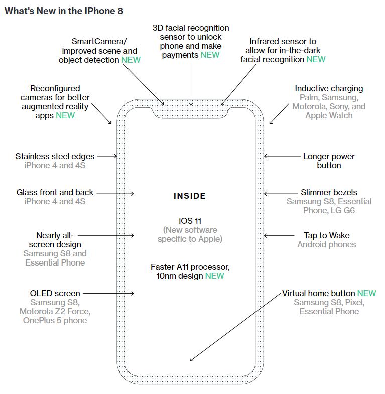 彭博透過一張整理圖,揭露iPhone8有六大新科技。 圖擷自彭博