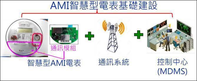 圖一、AMI基礎建設簡介 (資料來源:2017年台灣智慧電網技術發展研討會,王金...