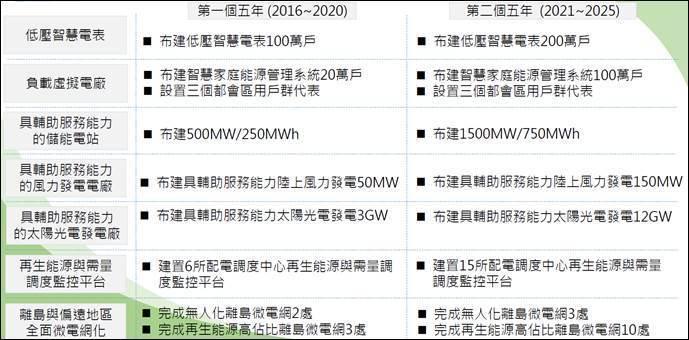 表一、系統整合創新智慧電網推廣應用進程 (草案) (資料來源:2017年台灣智慧...
