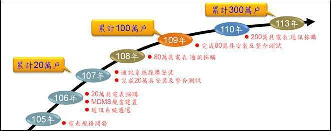 圖三、低壓智慧電表佈建期程 (資料來源:2017年台灣智慧電網技術發展研討會,王...