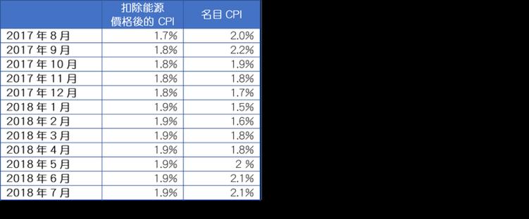 資料來源:晨星美國預估
