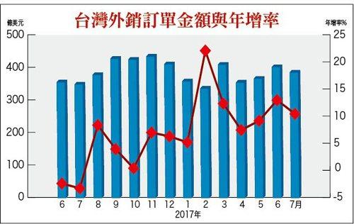 台灣外銷訂單金額與年增率