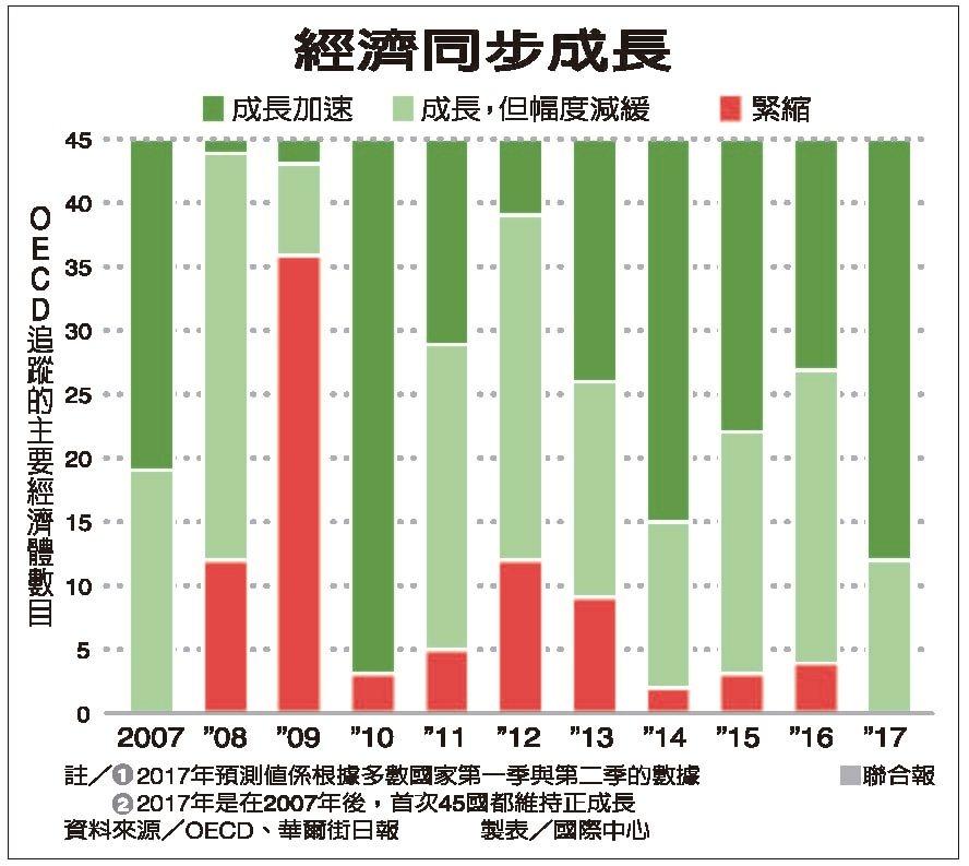 經濟同步成長 資料來源/OECD、華爾街日報 製表/國際中心