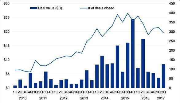 圖1:2010年至今每季創投投資金融科技件數與金額 (資料來源:Pulse of...