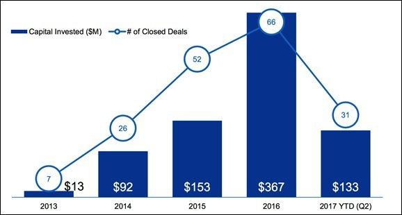 圖2:2013年至今每年創投投資區塊鏈件數與金額 (資料來源:Pulse of ...