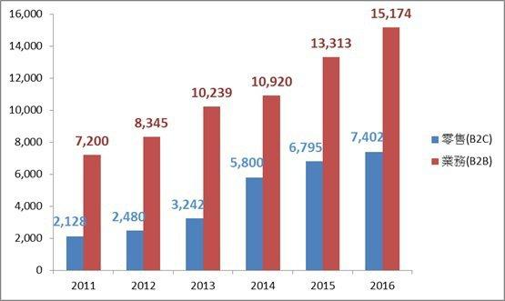 圖二、2011-2016年日本介護食品銷售金額(單位:百萬日圓) (資料來源:日...
